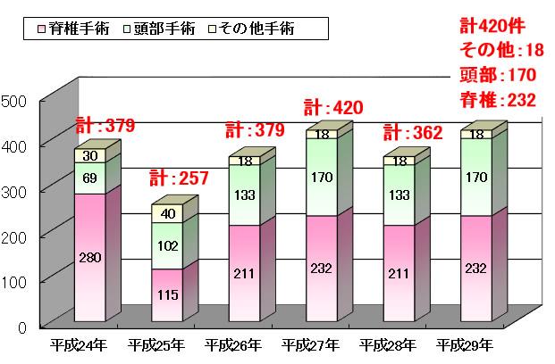 H2911手術件数